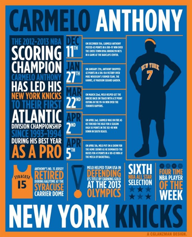 The Year of Carmelo Anthony, NBA Scoring Champion