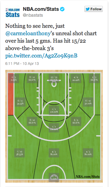 Carmelo's shooting chart